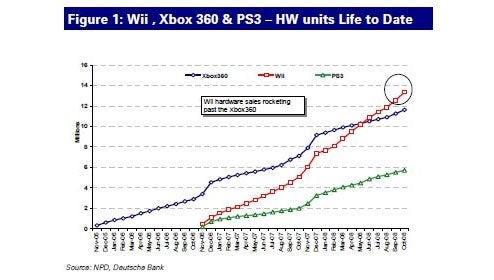 360 vs Wii vs PS3 In Install Base Graph Showdown