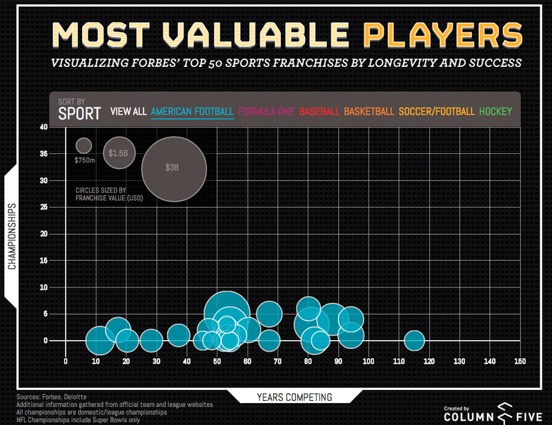 The World's Most Valuable Sports Teams, Visualized