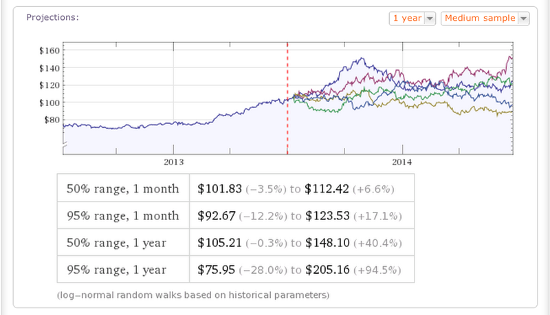 Perform Key Financial Calculations with Wolfram Alpha