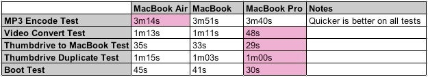 First MacBook Air Benchmarks