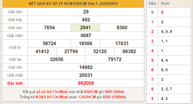 Dự đoán KQXSMN Tp Hồ Chí Minh ngày 23/3/2015