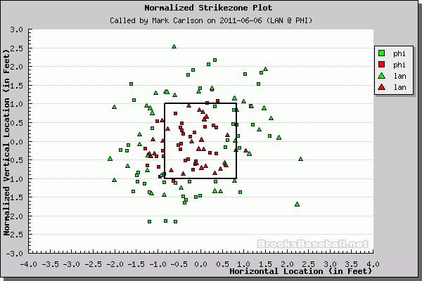 Better Know An Umpire: Mark Carlson