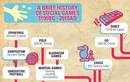 History of Social Games
