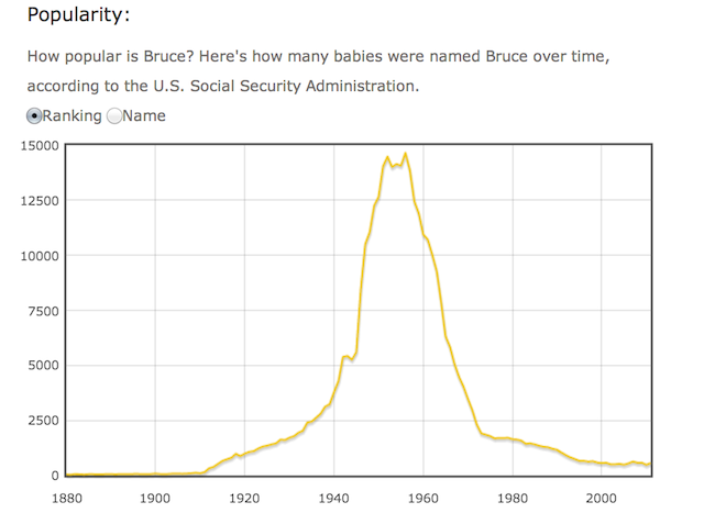 "So... the popularity graph for the name ""Bruce"" looks just like Batman"