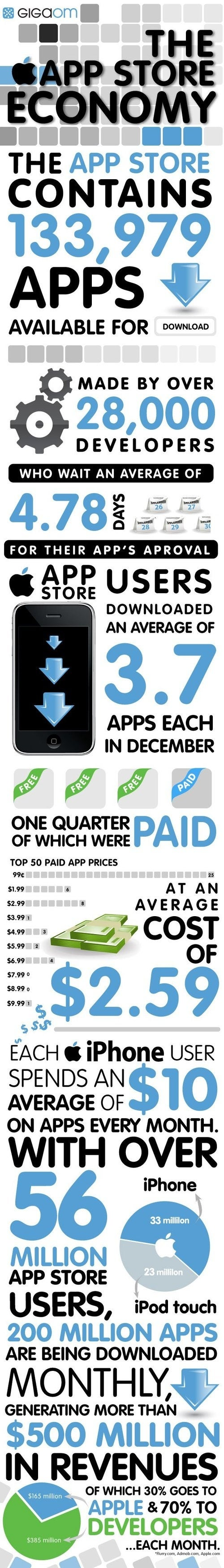 The App Store Economy is Booming