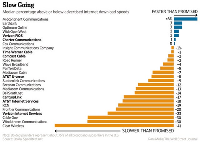 Your Internet Connection Is Almost Certainly Slower Than Advertised