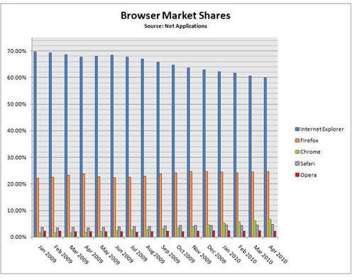 IE Market Share Falls Below 60%