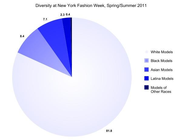 Fashion Week Diversity By The Numbers