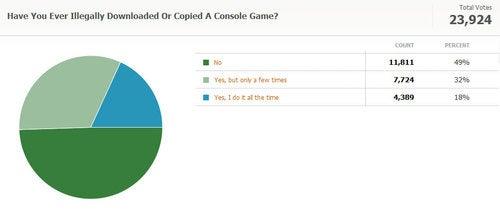Kotaku Census 2010: The Results (In Full)