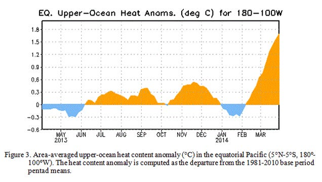 An El Niño Will (Probably) Happen Later This Year