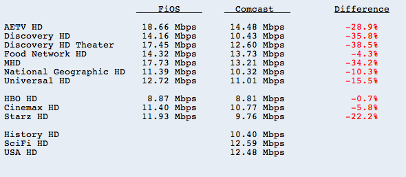 Comcast Compressing HDTV Signals to Fit Three Shows into Two Shows' Bandwidth