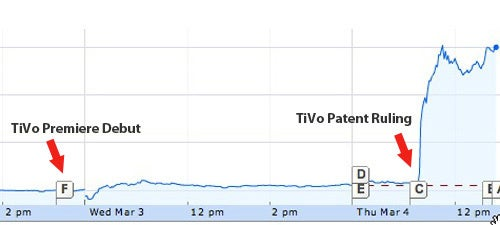 TiVo's $400 Million Patent Payday Upheld In Court