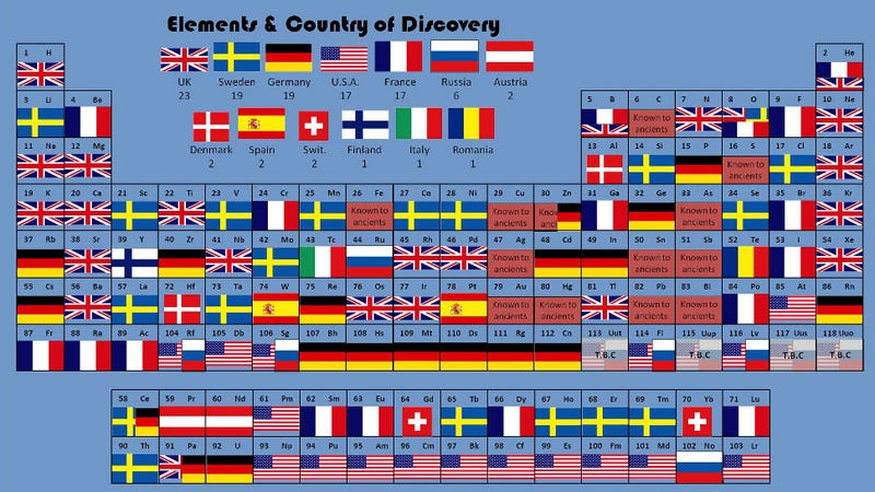 All the elements arranged by the country that discovered them