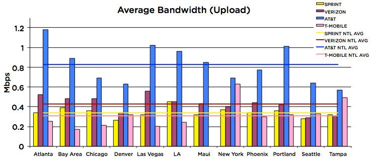 Our 2009 12-City 3G Data Mega Test: AT&T Won