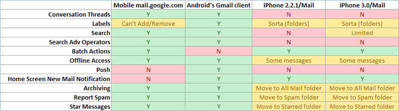 Mobile Gmail Showdown: The Webapp Versus a Mail Client