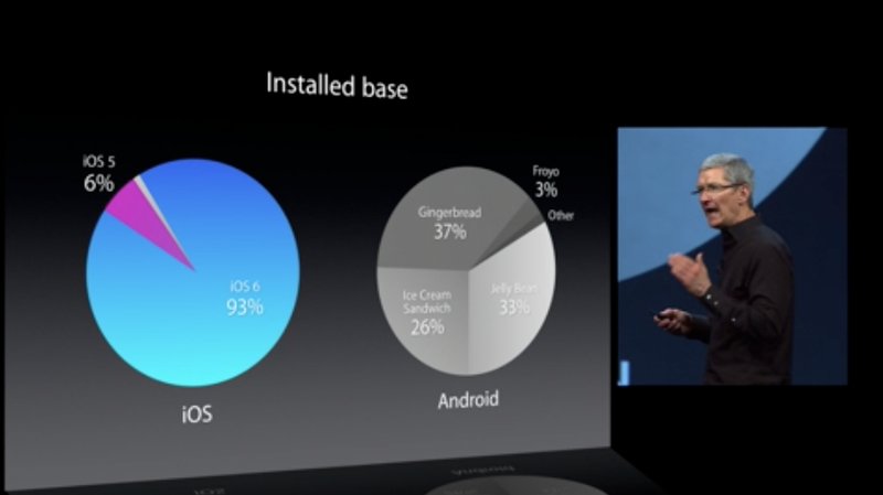 This Is What Android Fragmentation Looks Like