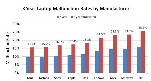 Laptop Reliability Study: Asus and Toshiba Come Out on Top