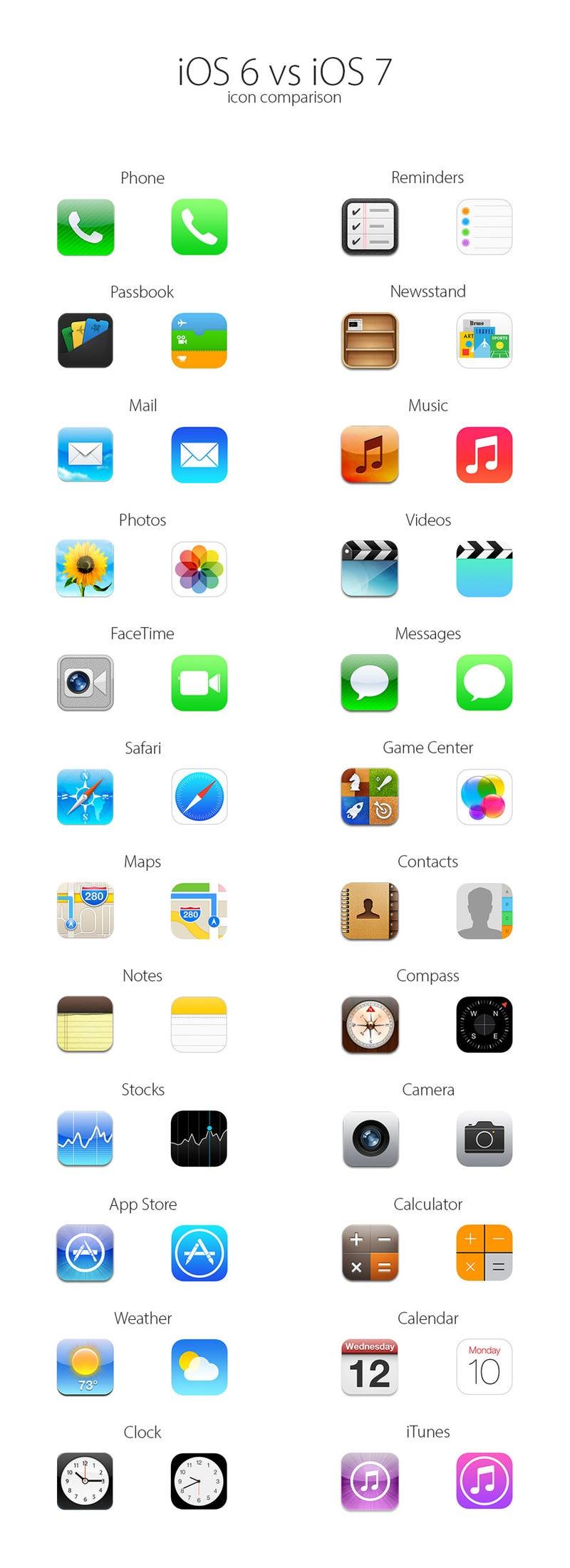 La transformación en los iconos de iOS 6 a iOS 7, en un solo GIF