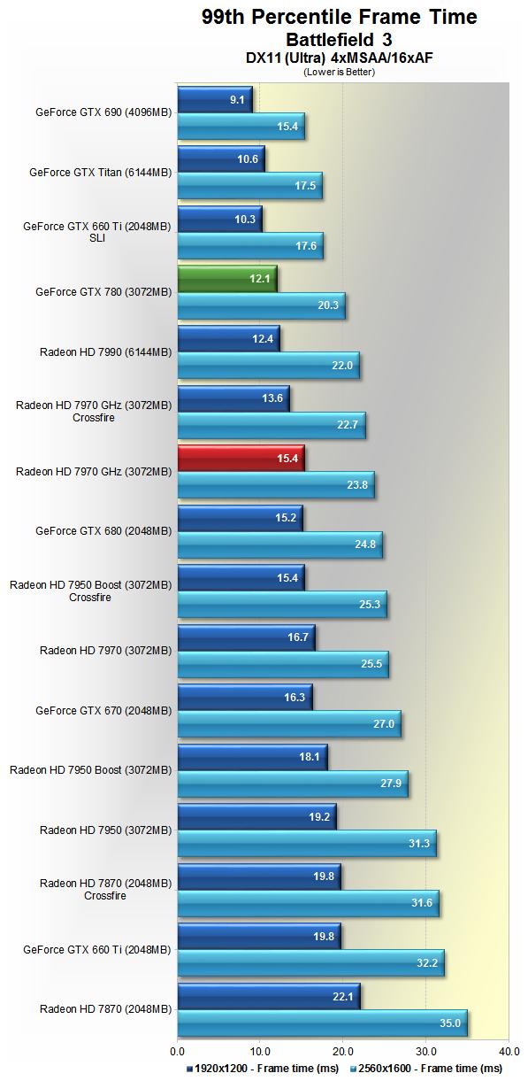 Nvidia GeForce GTX 780 Review: The Titan Descendant