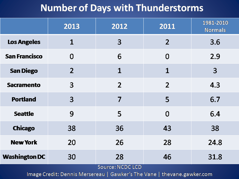 Why Doesn't the West Coast See Thunderstorms?