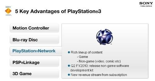 The PlayStation Network By the Numbers