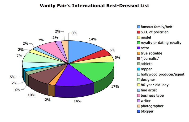 Vanity Fair's International Best-Dressed List: 17% Royalty, 100% Rich People