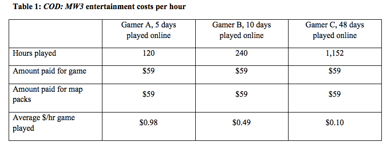 If You Think About It This Way, Call of Duty Is Quite a Bargain
