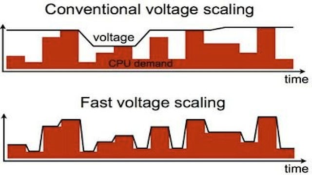 Student's CPU Patent Could Save Your Mobile Battery's Ass in the Future