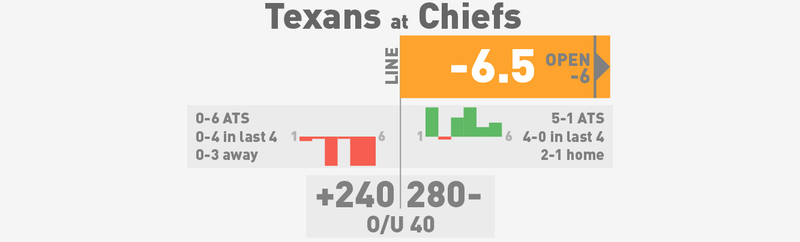 NFL Betting Lines, Visualized: Week 7