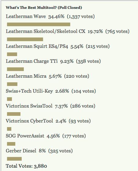 Most Popular Multitool: Leatherman Wave