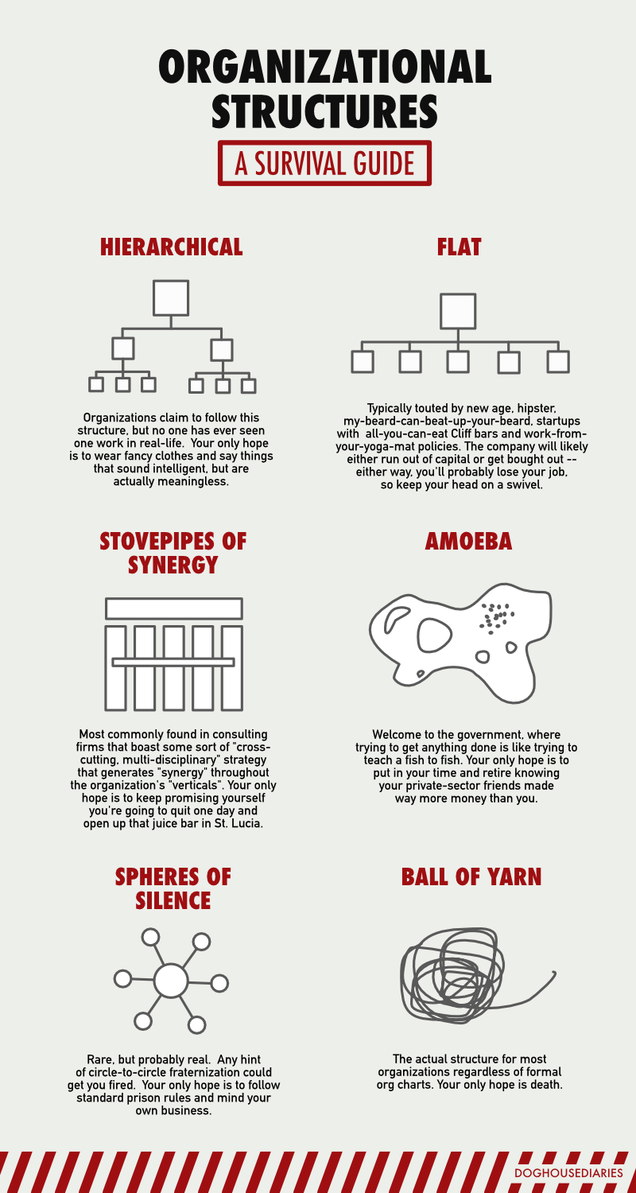 A Visual Guide to Your Company's Organizational Structure