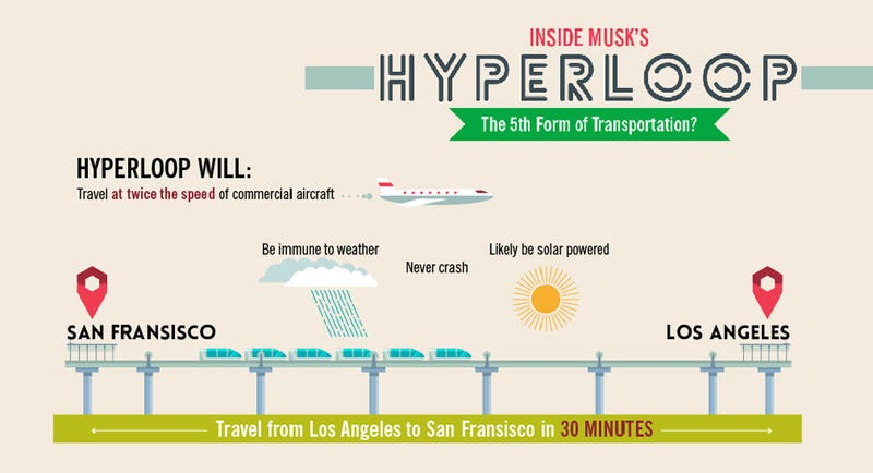 All That We Know About Musk's Hyperloop: The Infographic