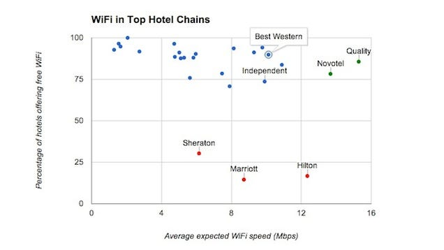 The Best Hotels for Free Wi-Fi