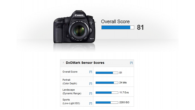 The Incredibly Detailed Art of Benchmarking the Canon 5D Mark III