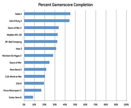 Do You Strive For Gamerscore Completion?
