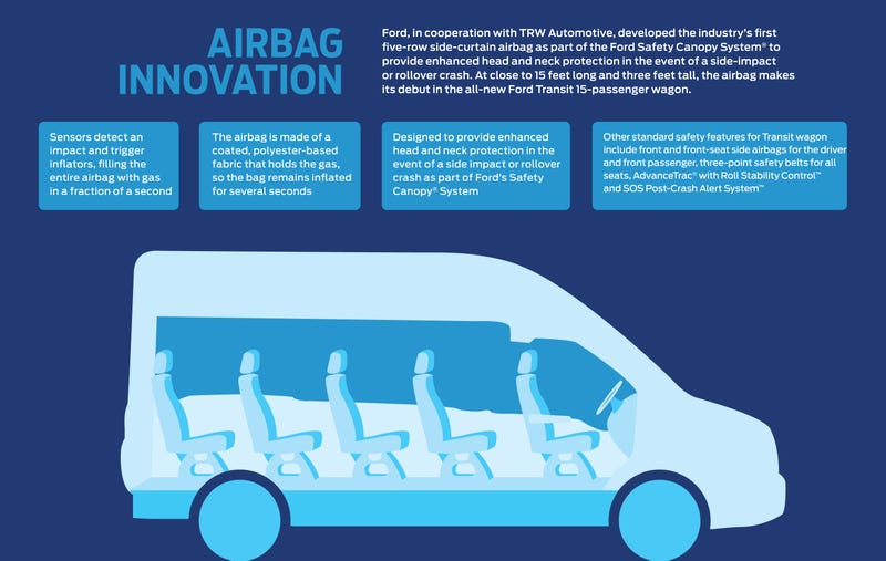 Ford Transit Van Has The Biggest Airbag Ever
