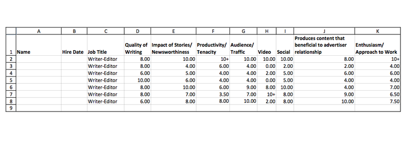 "Time Inc. Rates Writers on How ""Beneficial"" They Are to Advertisers"