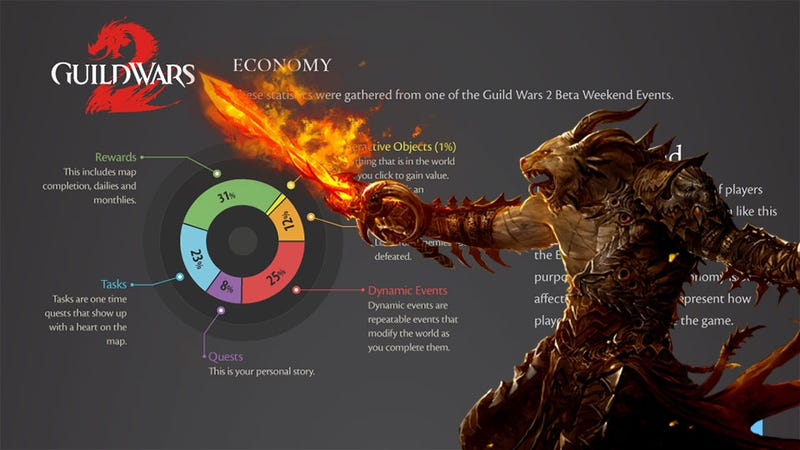 The Guild Wars 2 Economy as Seen By Its Dark and Mysterious Money Wizard