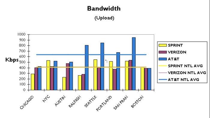 The Definitive Coast-to-Coast 3G Data Test