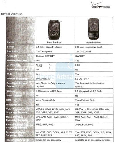 Specs Leaked for Verizon's Palm Pre Plus & Pixi Plus