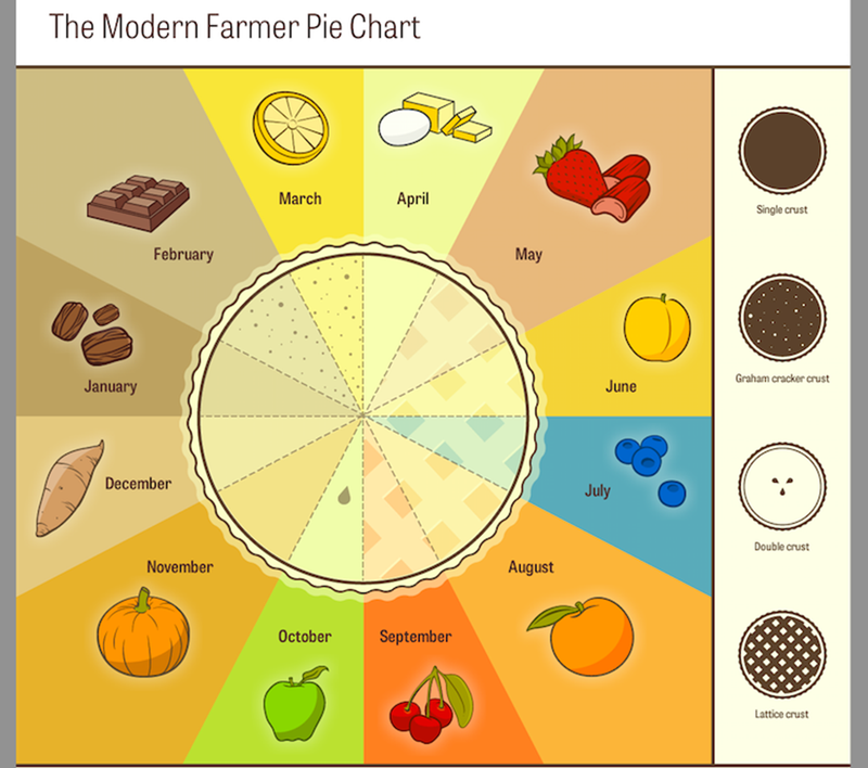 It's a Pie Chart of Pies So We All Better Get to Eating