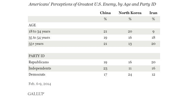 Which countries do Americans perceive as their greatest enemies?
