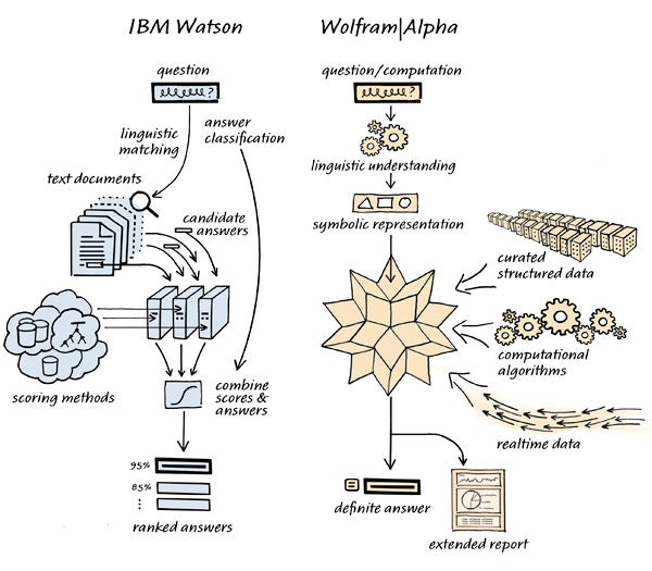 The Difference Between Watson and Wolfram|Alpha