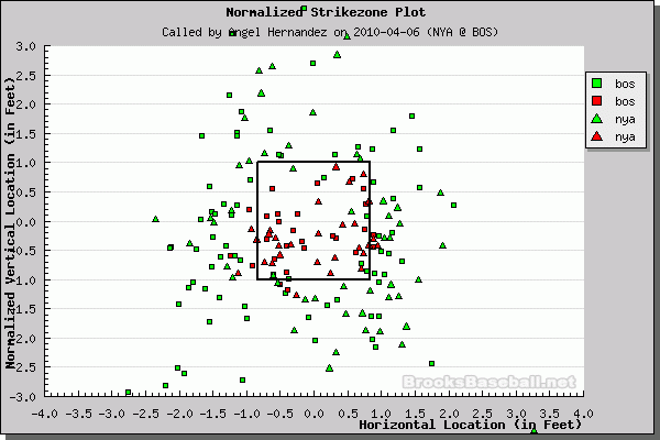 Better Know An Umpire: Angel Hernandez