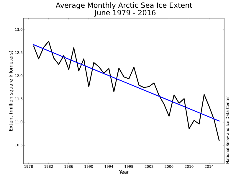 This Year's Record Arctic Melt Is a Problem For Everybody