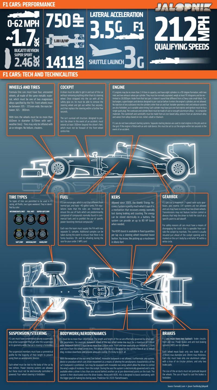 Formula 1 - Infographics