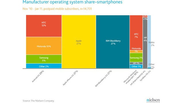 The Popularity of Every Smartphone OS, Visualized
