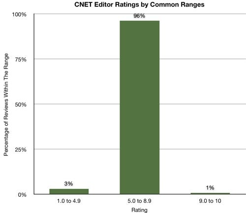 CNet Scoring System Analyzed; 70% of all gadgets between 6.0 and 7.9