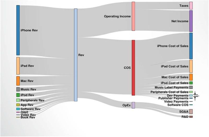 Los ingresos de Apple, explicados en un solo gráfico