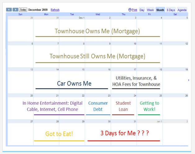 Visualize How Long the Things You Own Actually Own You